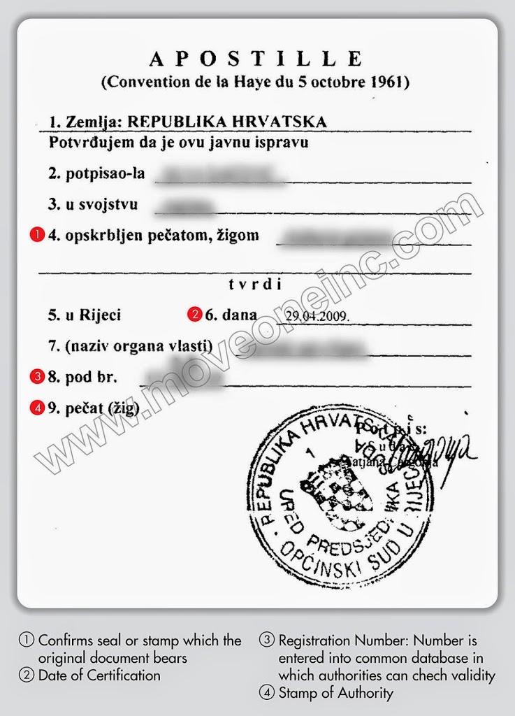 Apostille Chorvatia